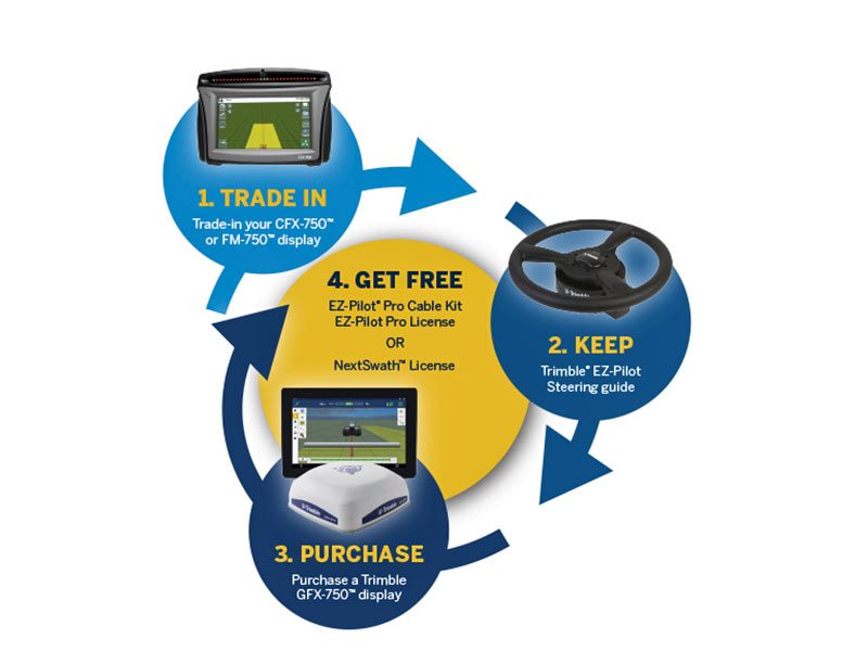 Trimble CFX Display trade in with Precision Perks Program